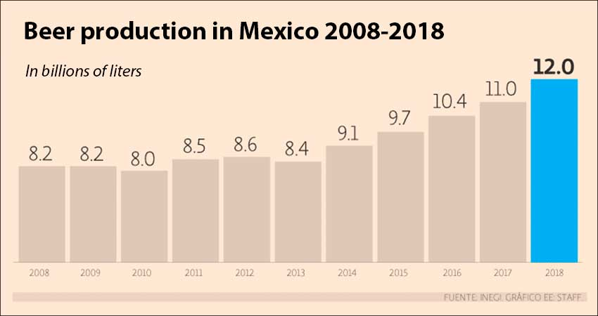 Mexican beer production over the last 10 years.