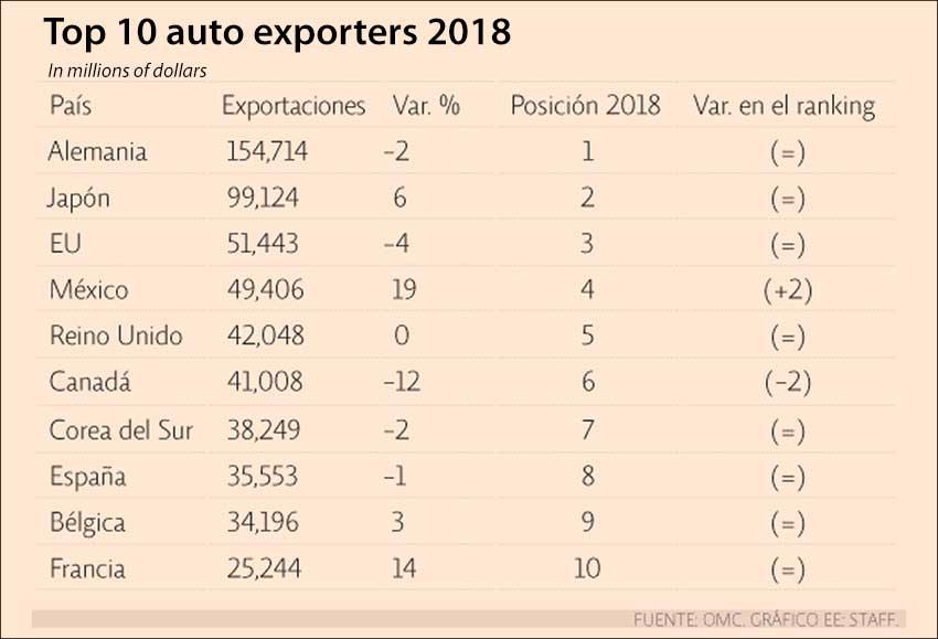 auto exporters