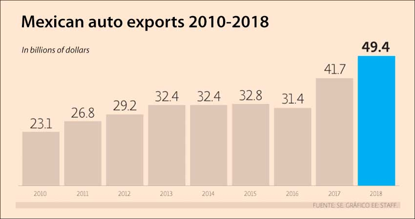 Mexico's exports since 2010.