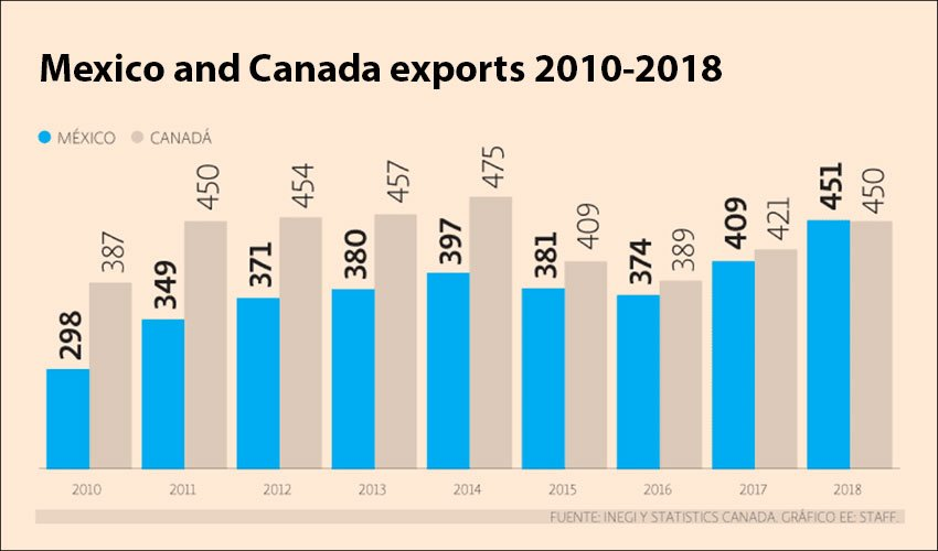 Mexico's export growth placed it ahead of Canada last year.