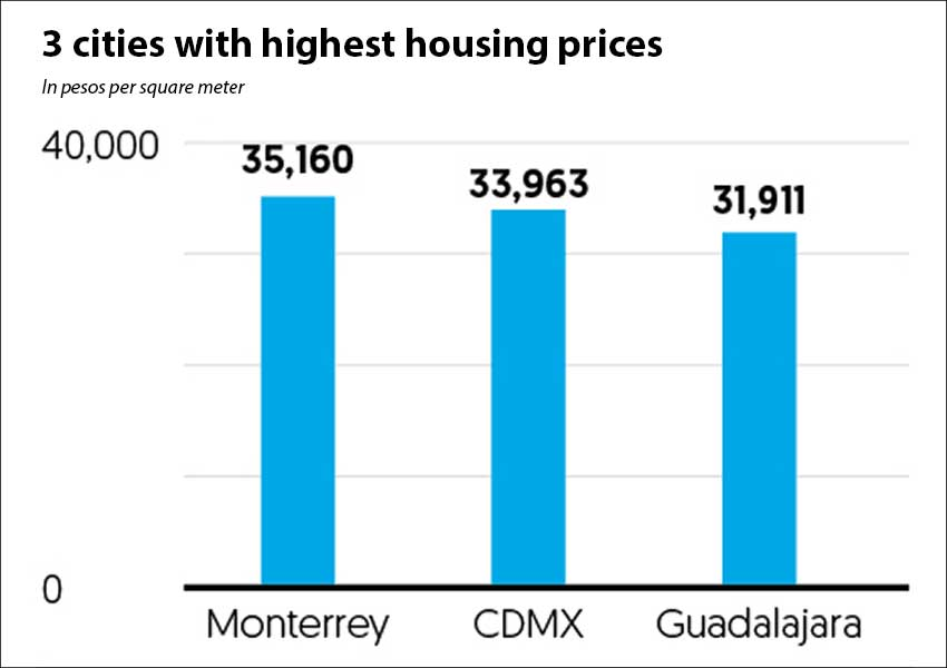 Mexico's most expensive cities in terms of housing.