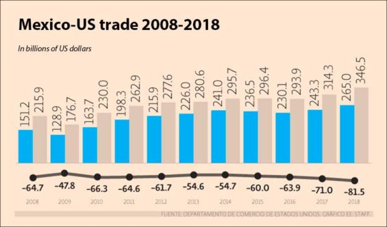 mexico-us trade