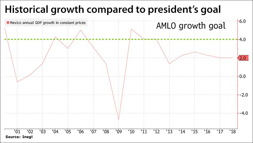 President's hope is in green, actual since 2000 in red.