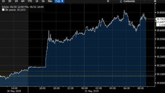 The peso's reaction after the tariff announcement.