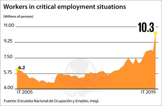 Critical employment conditions