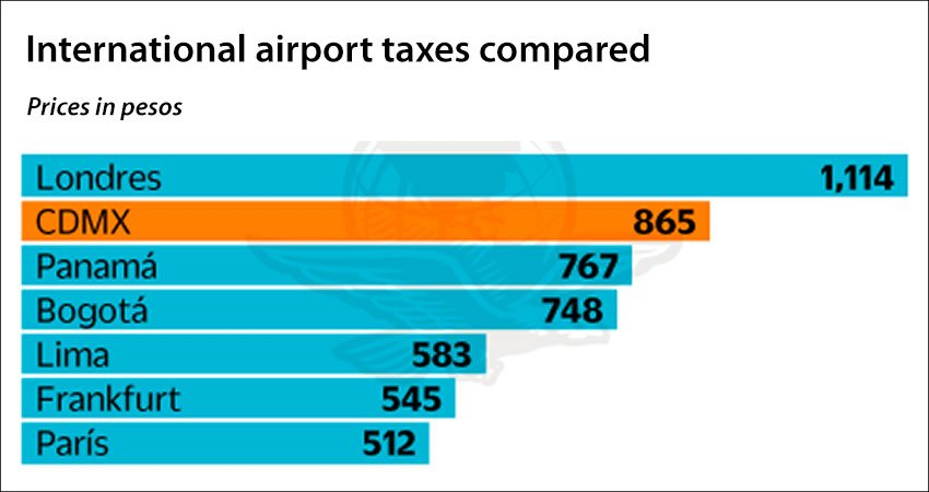 London Heathrow leads with the highest passenger tax