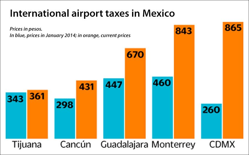 Tariffs paid by passengers at CDMX in comparison with other airports in Mexico