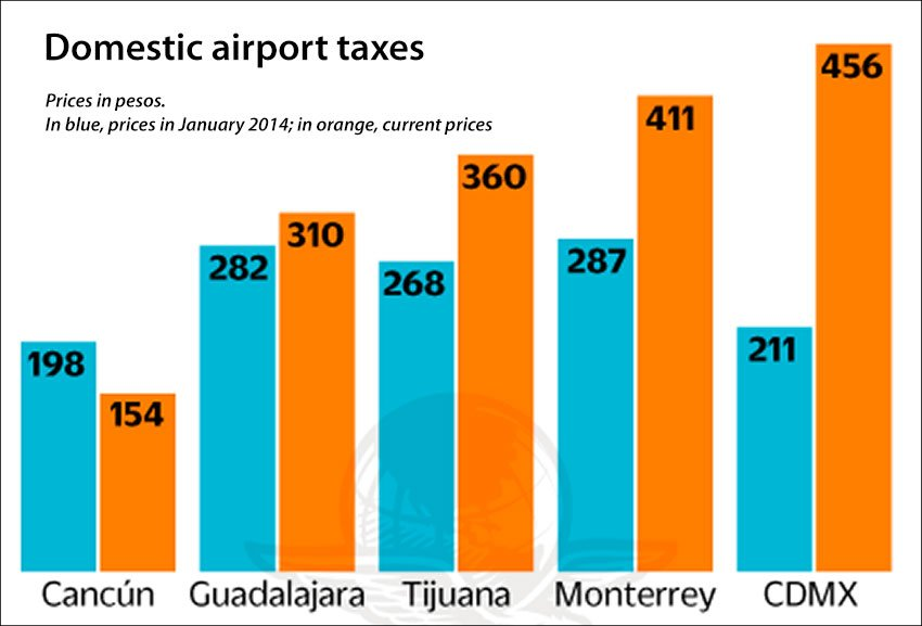 Tariffs paid by domestic passengers at airports in Mexico