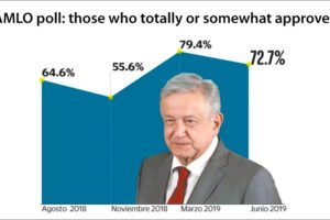 AMLO's approval rating