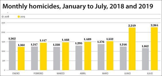 Homicides spiked in June and July.