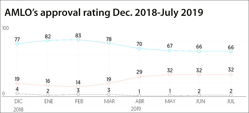 amlo approval rating