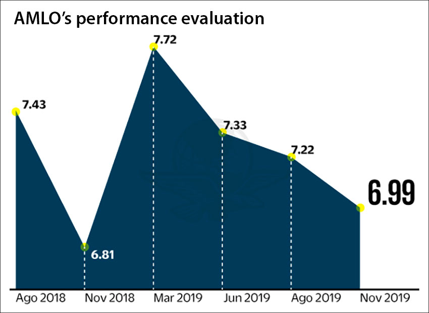 The president's performance on a scale of 1 to 10 since August 2018.