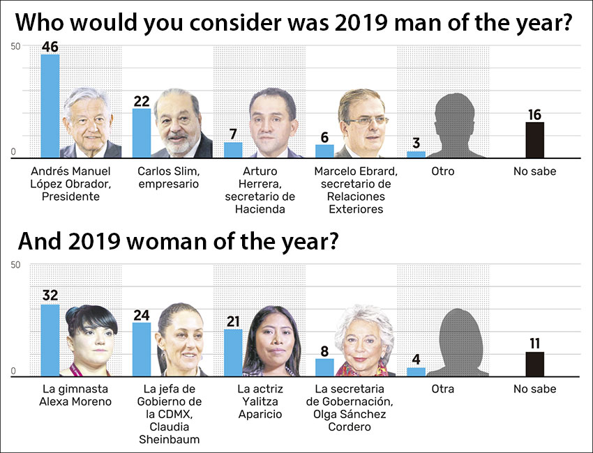 Man and woman of the year selections for 2019.