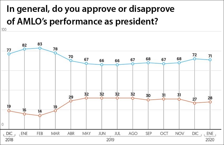 AMLO's performance rating since December 2018. Blue indicates approval, orange the opposite.