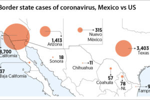 Confirmed cases of coronavirus in border states of both countries. US border cases totaled 13,831.