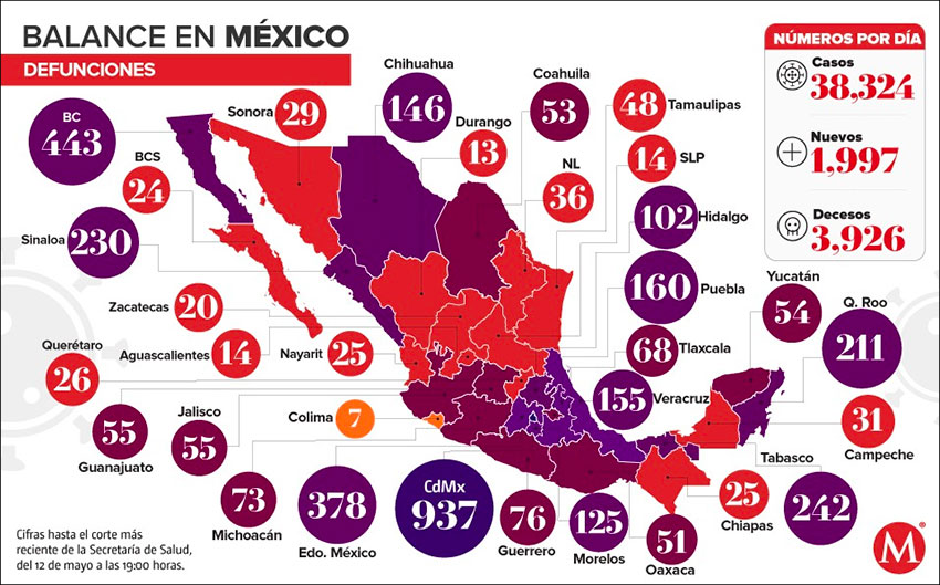 Mexico recorded 353 Covid-19 deaths on Tuesday