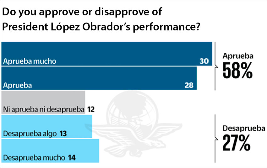 From solid approval at 30% to solid disapproval at 14%, the latest survey of the president's