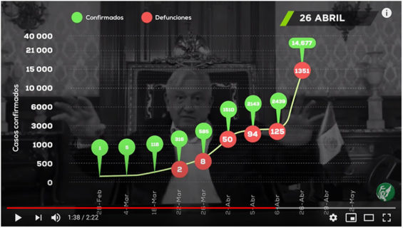 A screenshot from the Reforma video, in which video clips are accompanied by a chart showing the steady increase in Covid-19 cases and deaths.