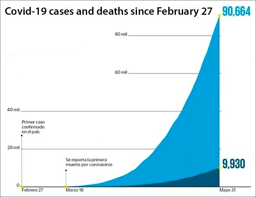 How coronavirus cases (in light blue) and deaths have risen steadily since February and March