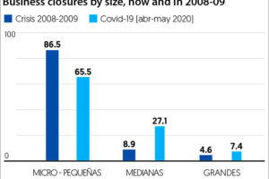 Percentages of closures of micro-small, medium and large businesses in the formal sector