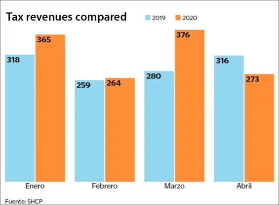 Tax revenues (in billions of pesos) in first four months.