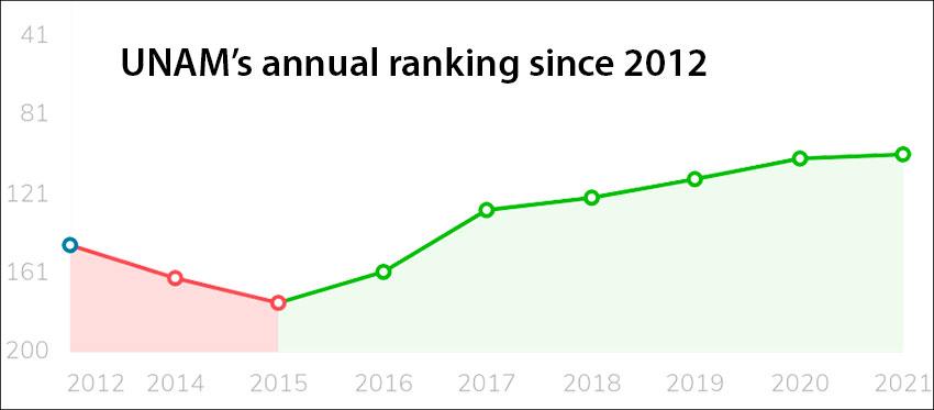 unam rankings