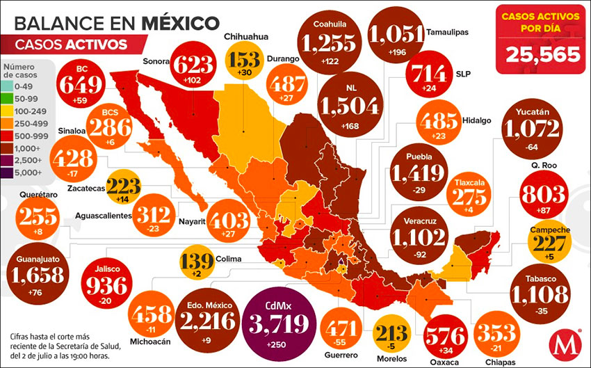 Active Covid-19 cases in Mexico.