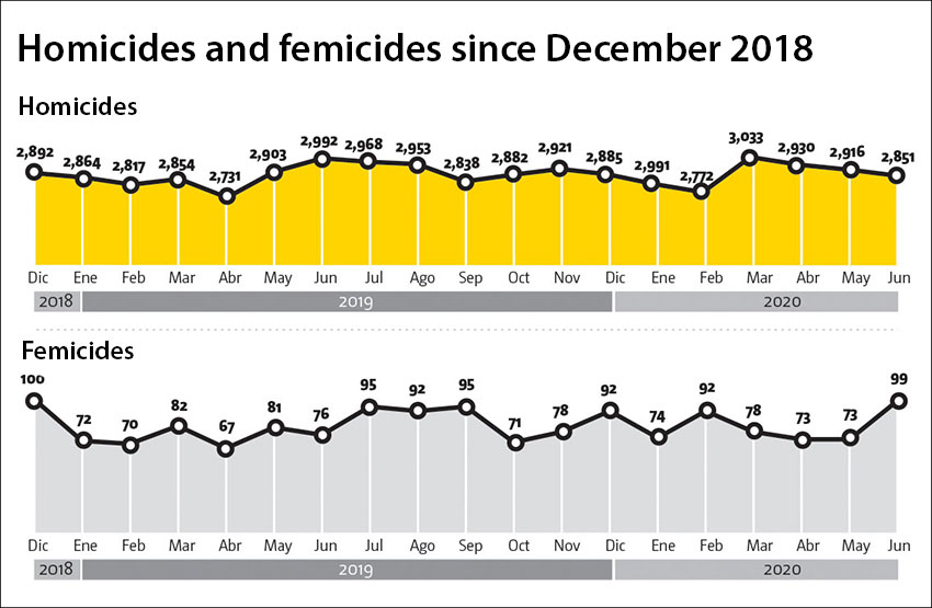 Monthly intentional homicide and femicide figures