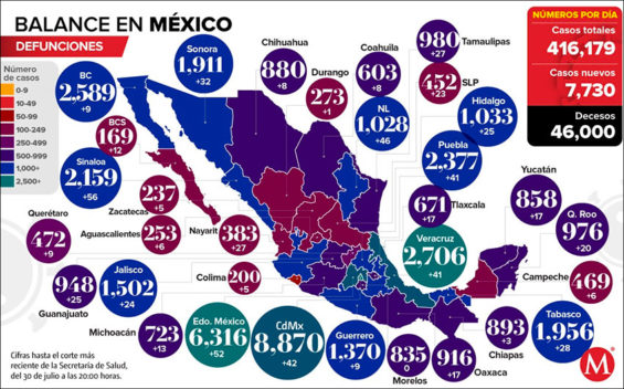 As of Thursday, Mexico's coronavirus death toll was just 84 shy of that of the United Kingdom.