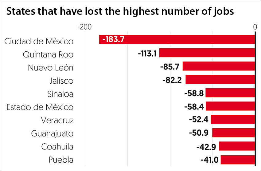 Accumulated job losses by state from March until June, in thousands of positions.