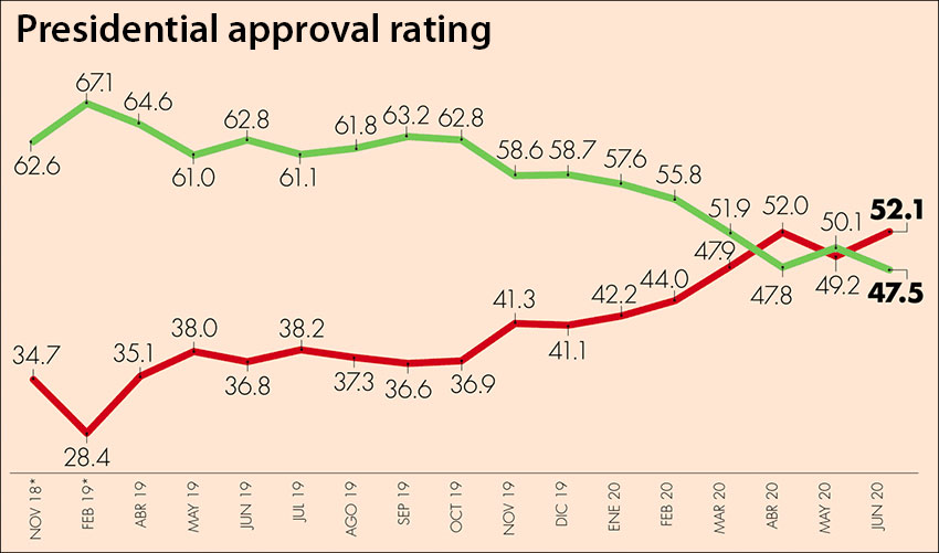 The poll by El Economista indicates approval in green and disapproval in red.