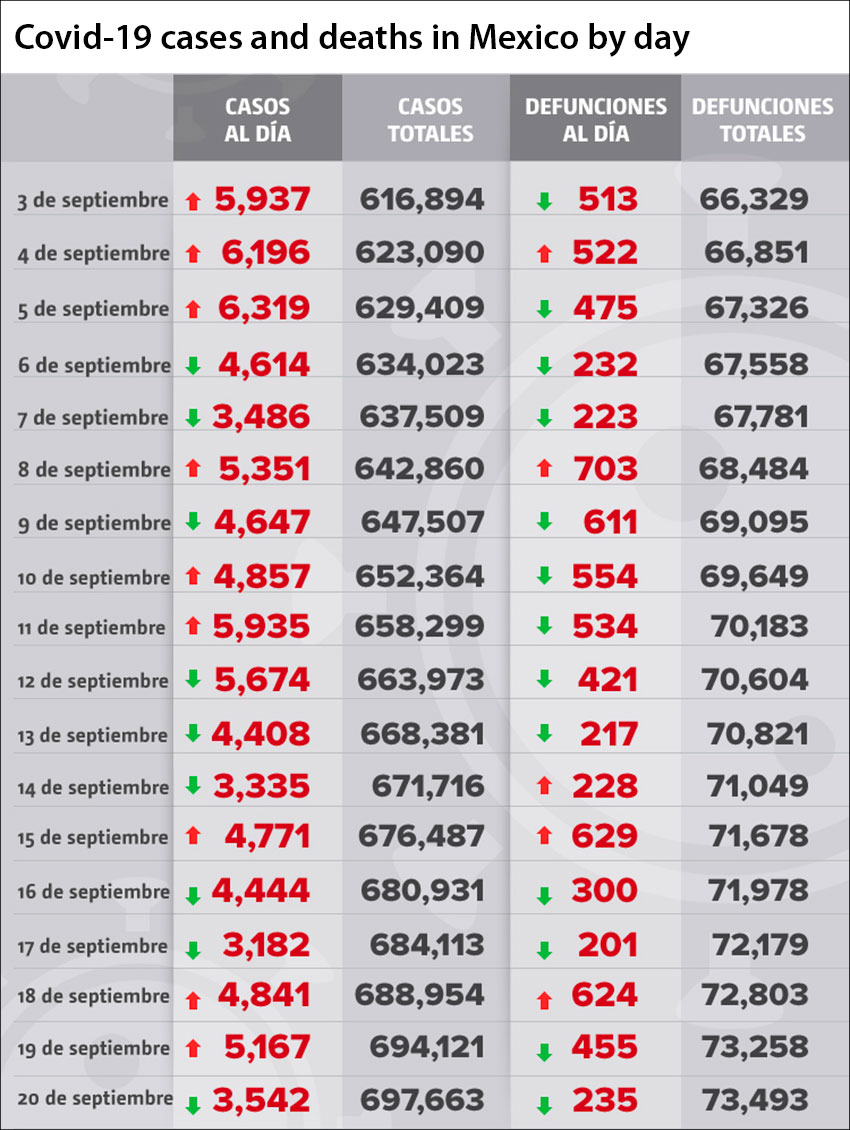 Coronavirus cases and deaths in Mexico reported by day.