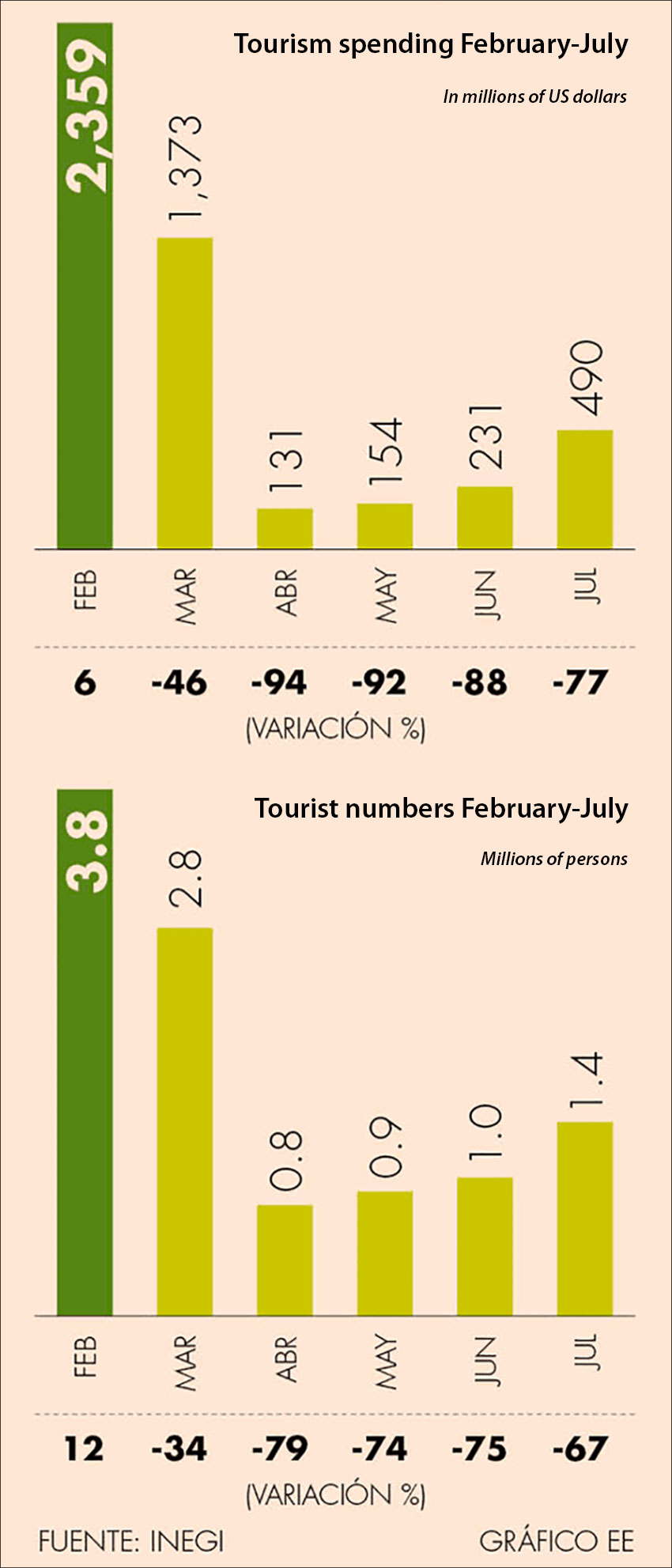 Tourism's slow recovery by the numbers.