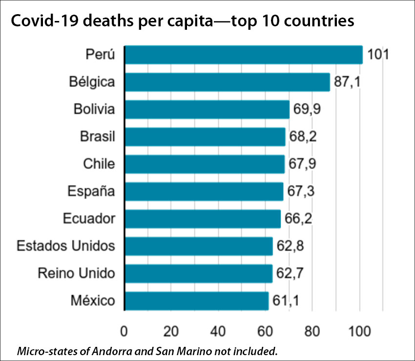 Coronavirus deaths per 100,000 inhabitants.
