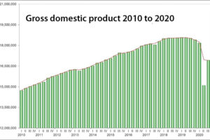 Mexico GDP from 2010 to the third quarter of 2020.