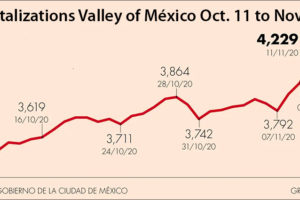 Mexico City has recorded a sharp increase in hospital admissions.