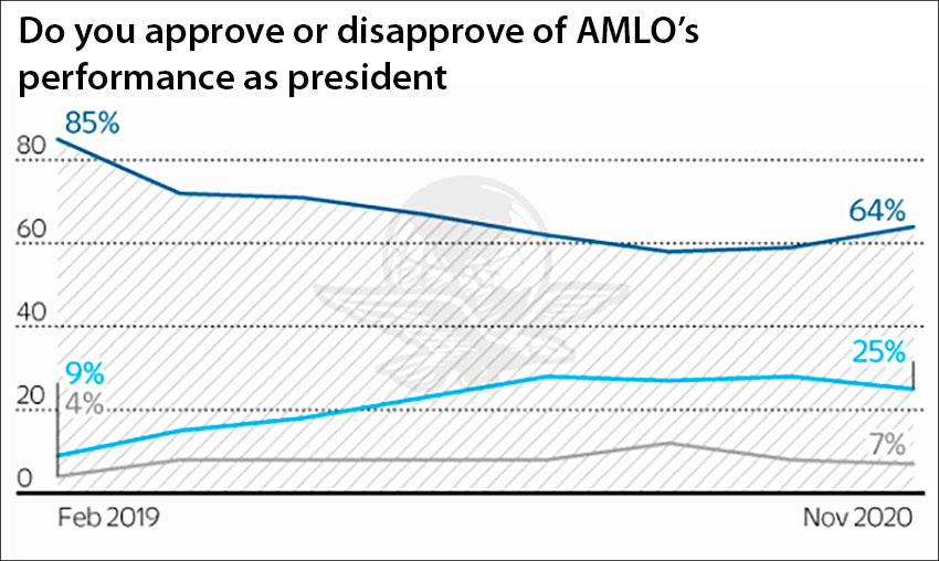 The president continues to enjoy a strong approval rating.