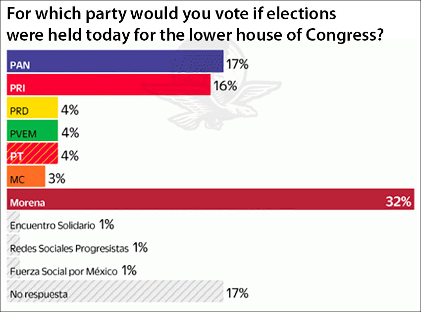 Morena is the clear leader in voters' preference for Congress.