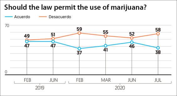 Five of six marijuana polls showed a majority opposed legalization of marijuana.