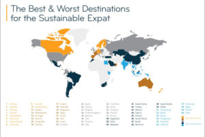 A survey on sustainable expat destinations