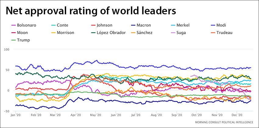 The president's rating is in green on the global leaders rating tracker.