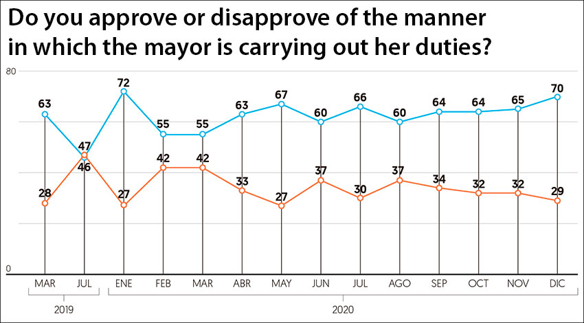 The mayor's approval rating since March 2019. Blue indicates approval; orange the opposite.