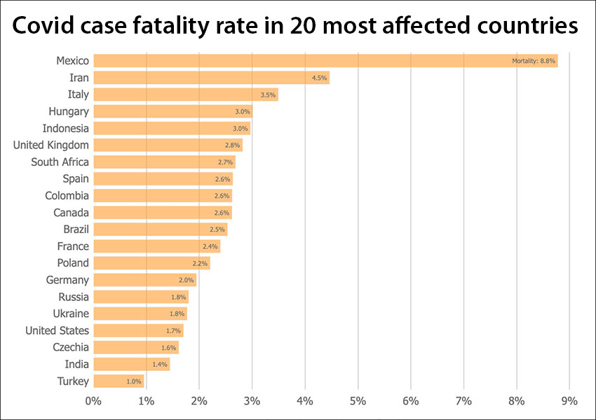 Limited testing has contributed to a high fatality rate in Mexico.