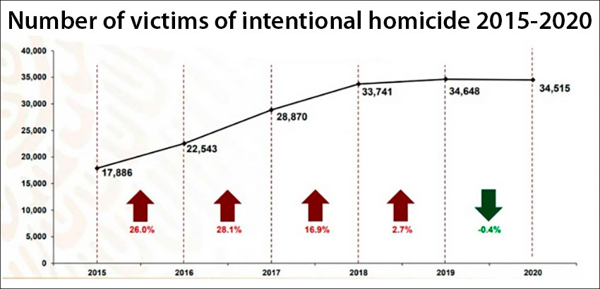 Homicide statistics since 2015.