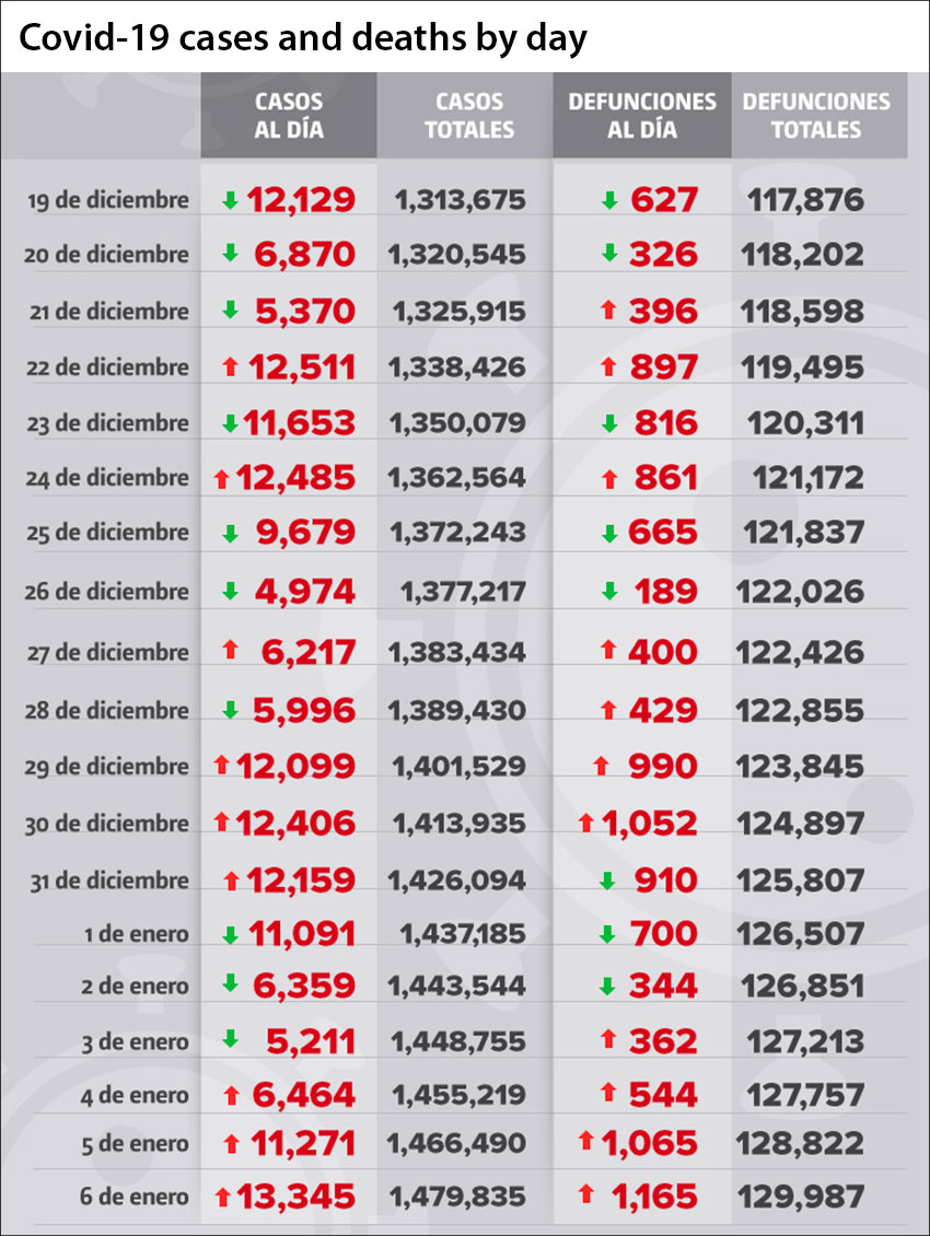 Coronavirus cases and deaths in Mexico as reported by day.