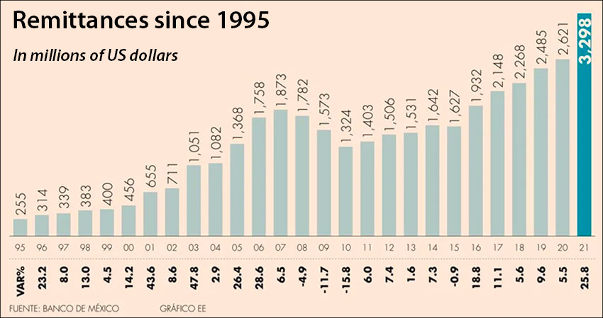Nearly 11 years of rising remittances.