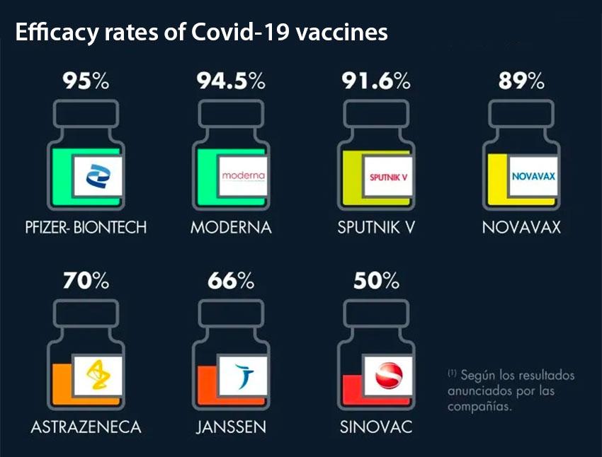 Vaccine efficacy rates