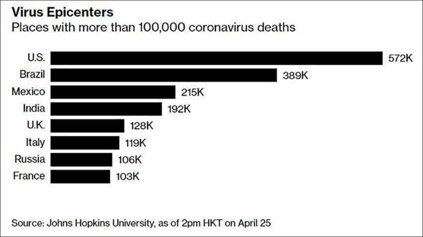 Countries with more than 100,000 Covid-related deaths.