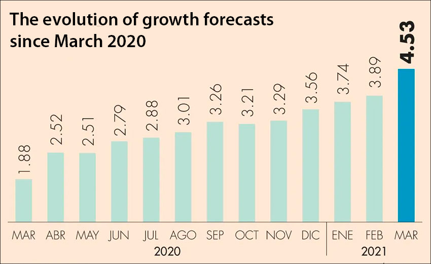 Rising optimism in GDP forecasts.