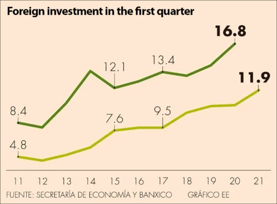 Foreign investment in the first quarter since 2011